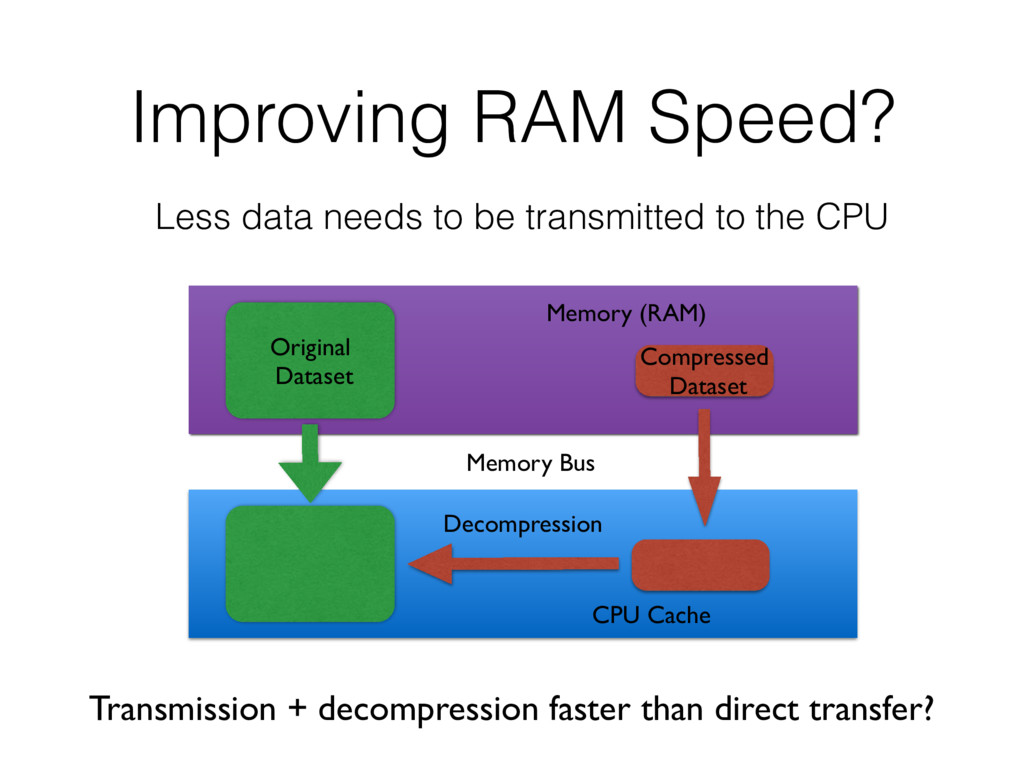 Improving RAM Speed? Less data needs to be tran...