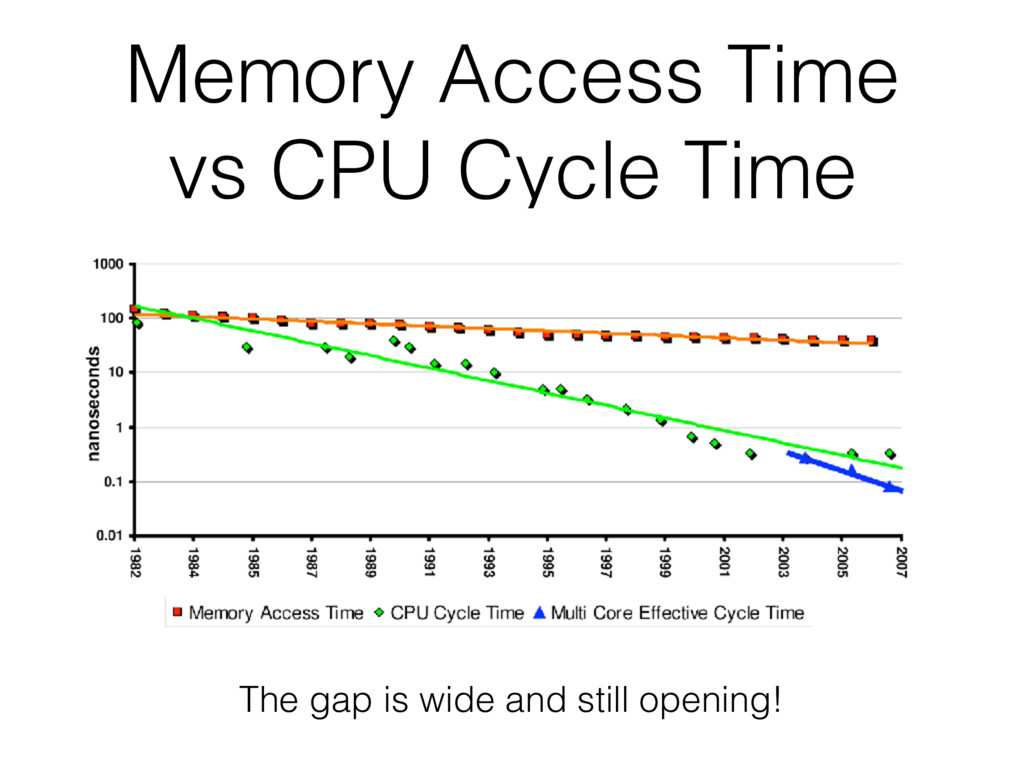 Memory Access Time vs CPU Cycle Time The gap is...