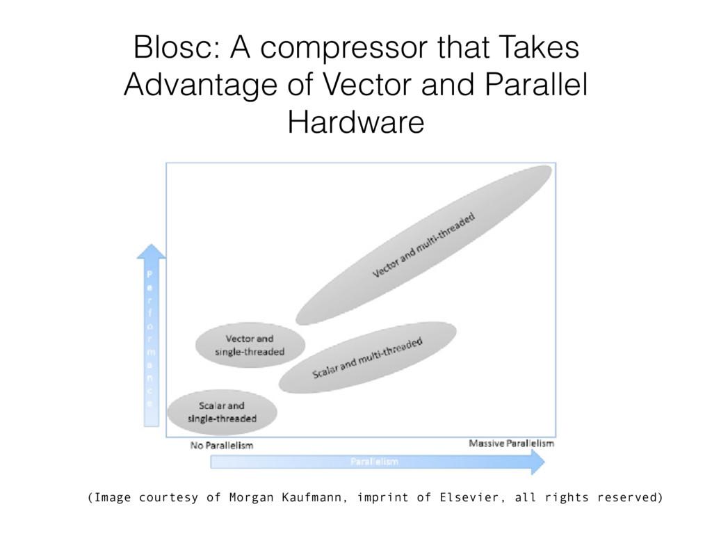 Blosc: A compressor that Takes Advantage of Vec...
