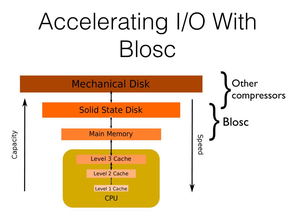 Accelerating I/O With Blosc Blosc Main Memory S...