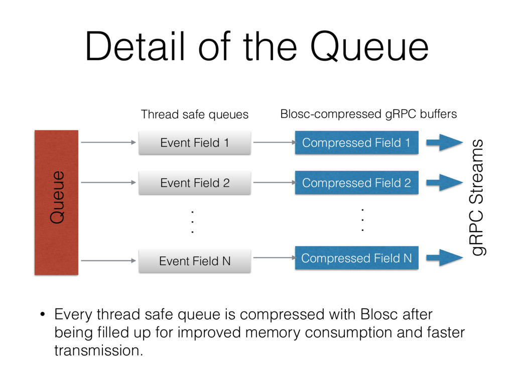 Detail of the Queue • Every thread safe queue i...