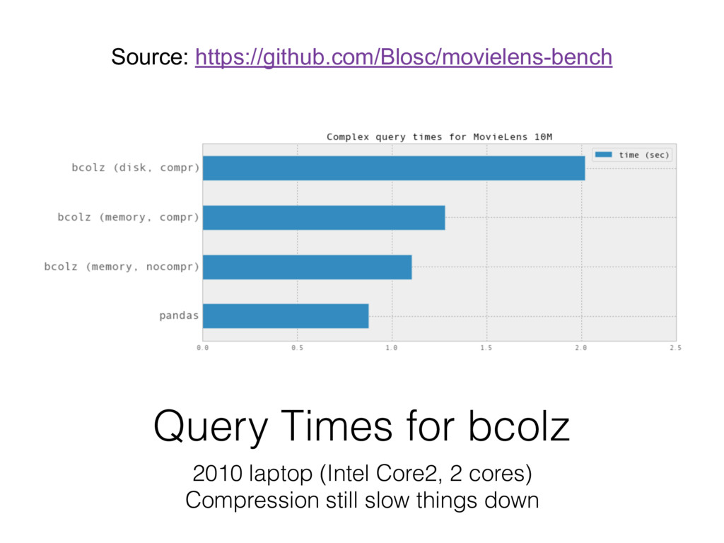 Query Times for bcolz 2010 laptop (Intel Core2,...