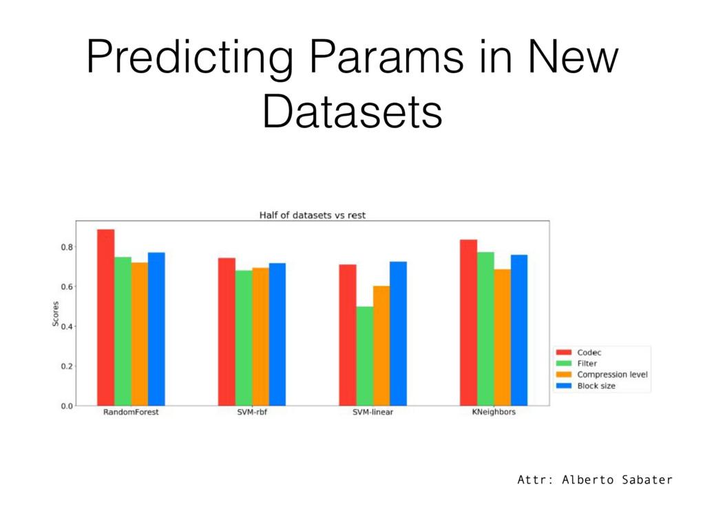 Predicting Params in New Datasets Attr: Alberto...