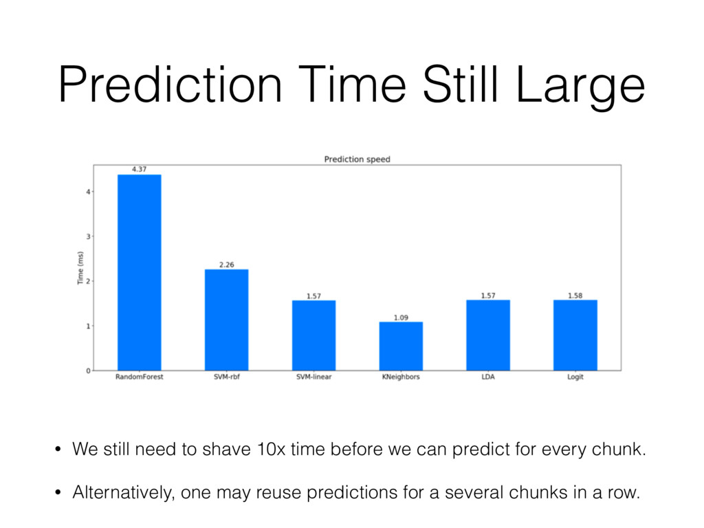 Prediction Time Still Large • We still need to ...