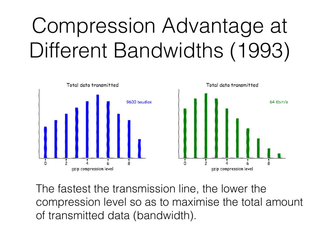 Compression Advantage at Different Bandwidths (...