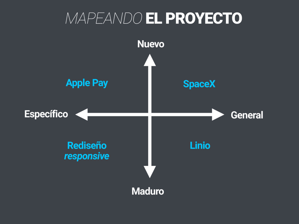 MAPEANDO EL PROYECTO Nuevo Maduro Específico Ge...