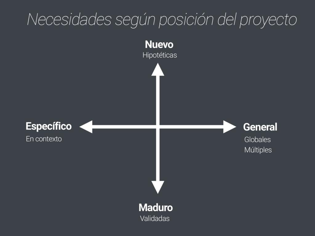Necesidades según posición del proyecto Nuevo M...