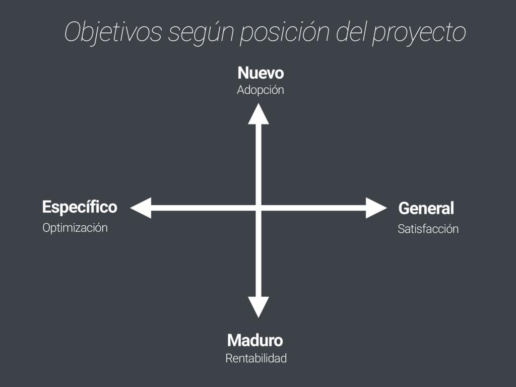 Objetivos según posición del proyecto Nuevo Mad...