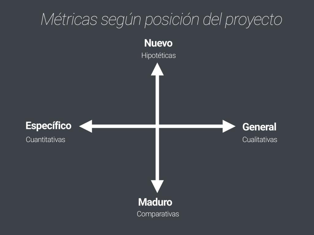 Métricas según posición del proyecto Nuevo Madu...