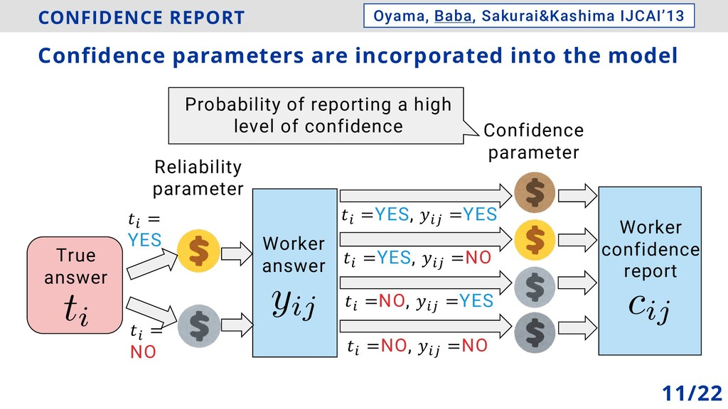 yij CONFIDENCE REPORT Reliability parameter Con...