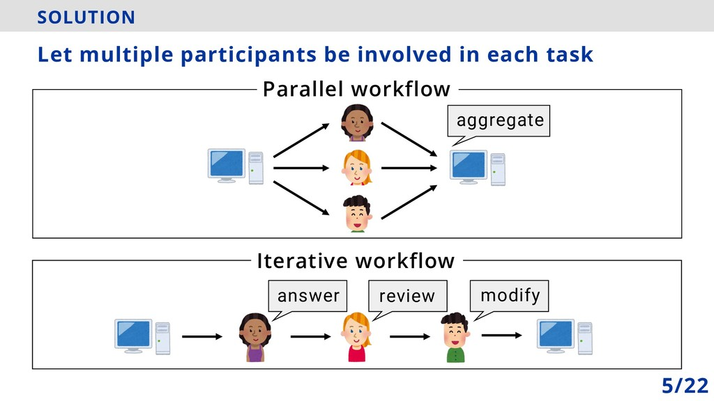 SOLUTION Parallel workflow Let multiple partici...