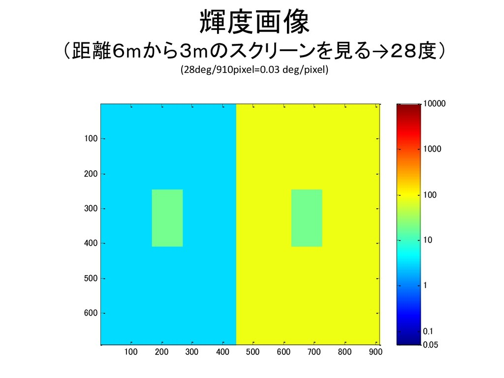 輝度画像 (距離6mから3mのスクリーンを見る→28度) (28deg/910pixel=0....