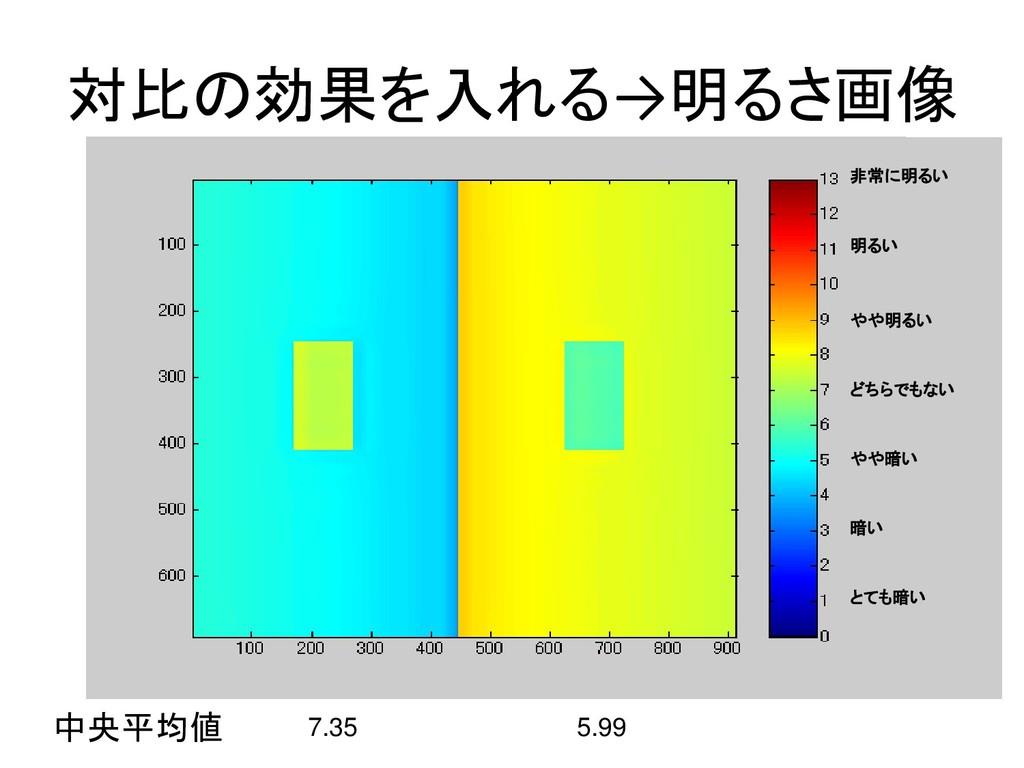 対比の効果を入れる→明るさ画像 中央平均値 7.35 5.99 非常に明るい 明るい やや明る...