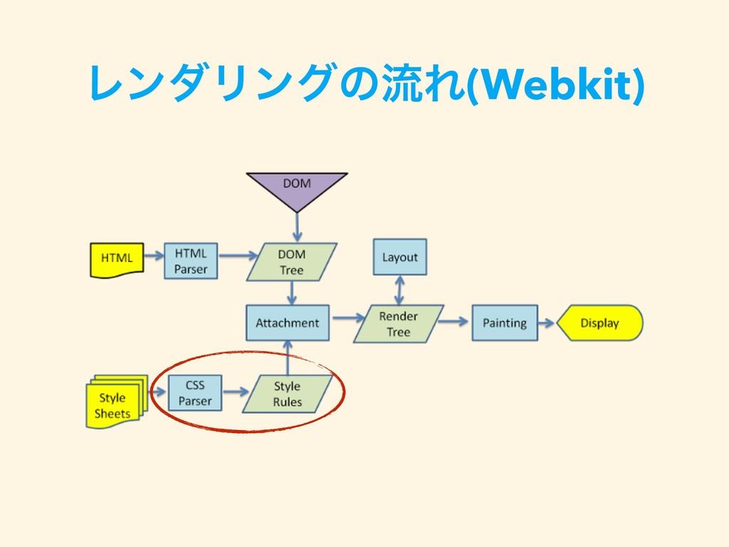 ϨϯμϦϯάͷྲྀΕ(Webkit)