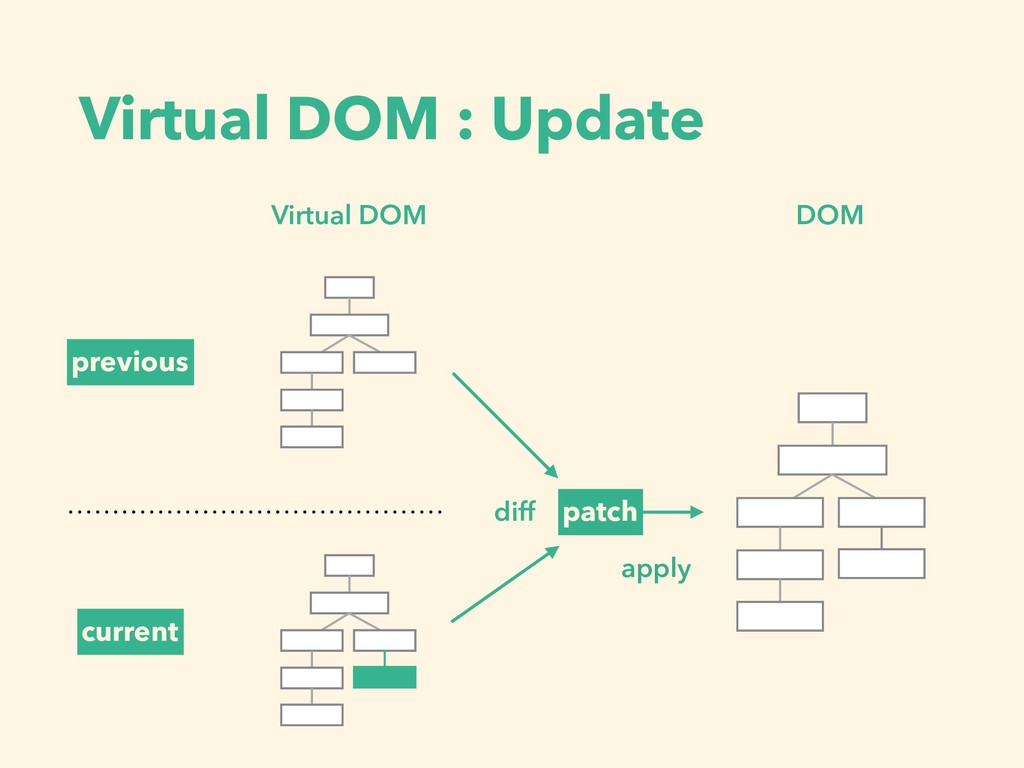 Virtual DOM : Update previous current Virtual D...