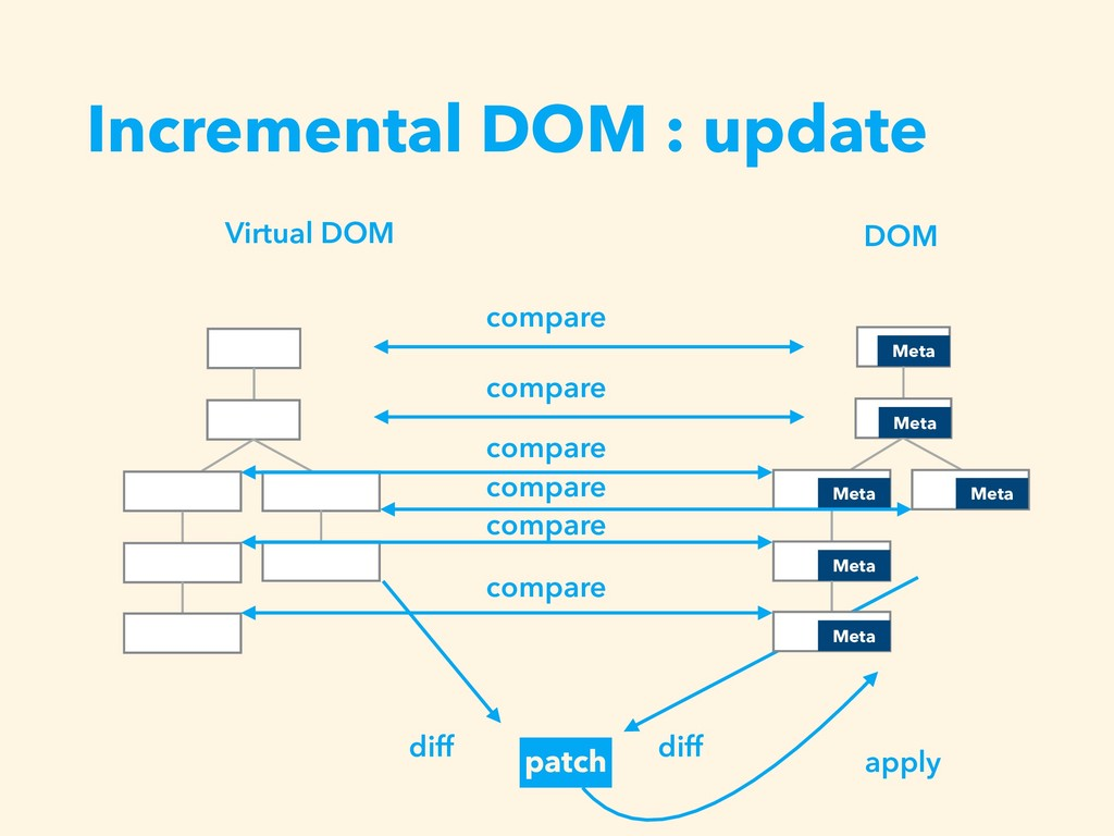 Incremental DOM : update Virtual DOM DOM diff p...