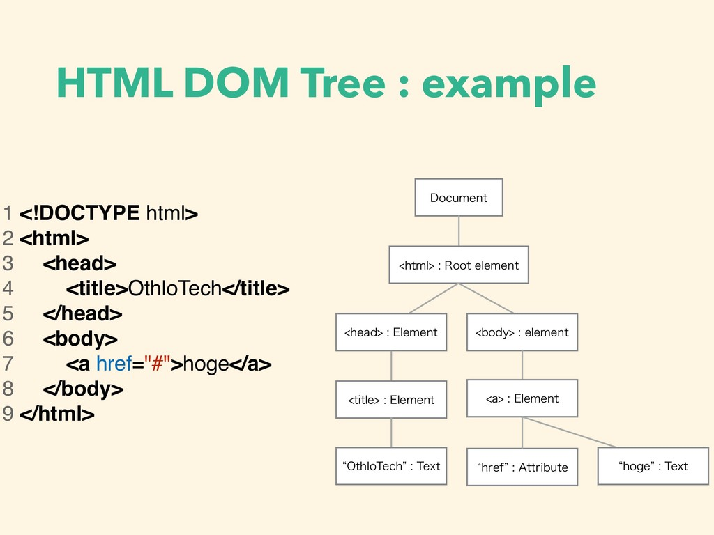 HTML DOM Tree : example 1 <!DOCTYPE html> 2 <ht...