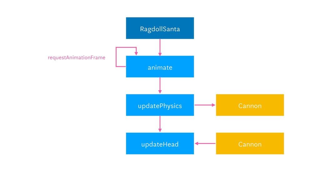 RagdollSanta animate requestAnimationFrame upda...