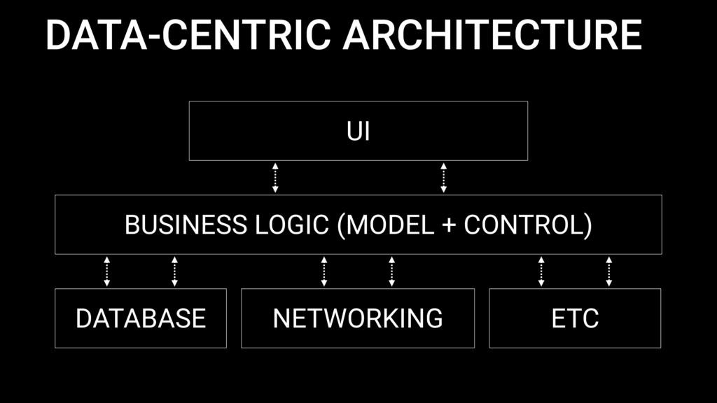 DATA-CENTRIC ARCHITECTURE UI BUSINESS LOGIC (MO...