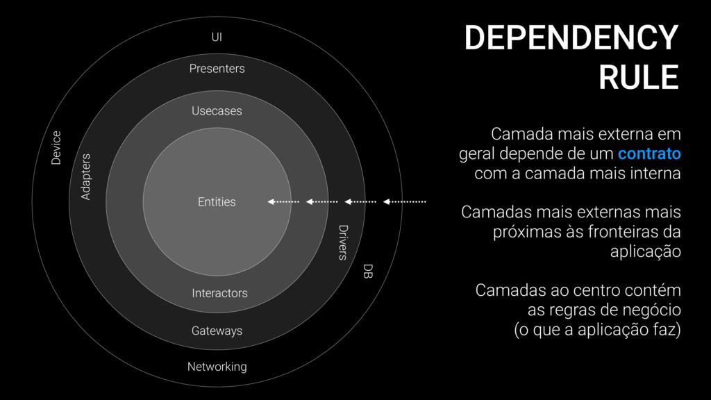 DEPENDENCY RULE UI Networking Entities Usecases...