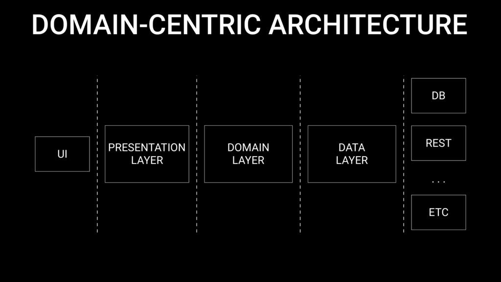 DOMAIN-CENTRIC ARCHITECTURE PRESENTATION LAYER ...