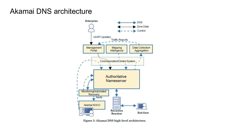 Akamai DNS architecture