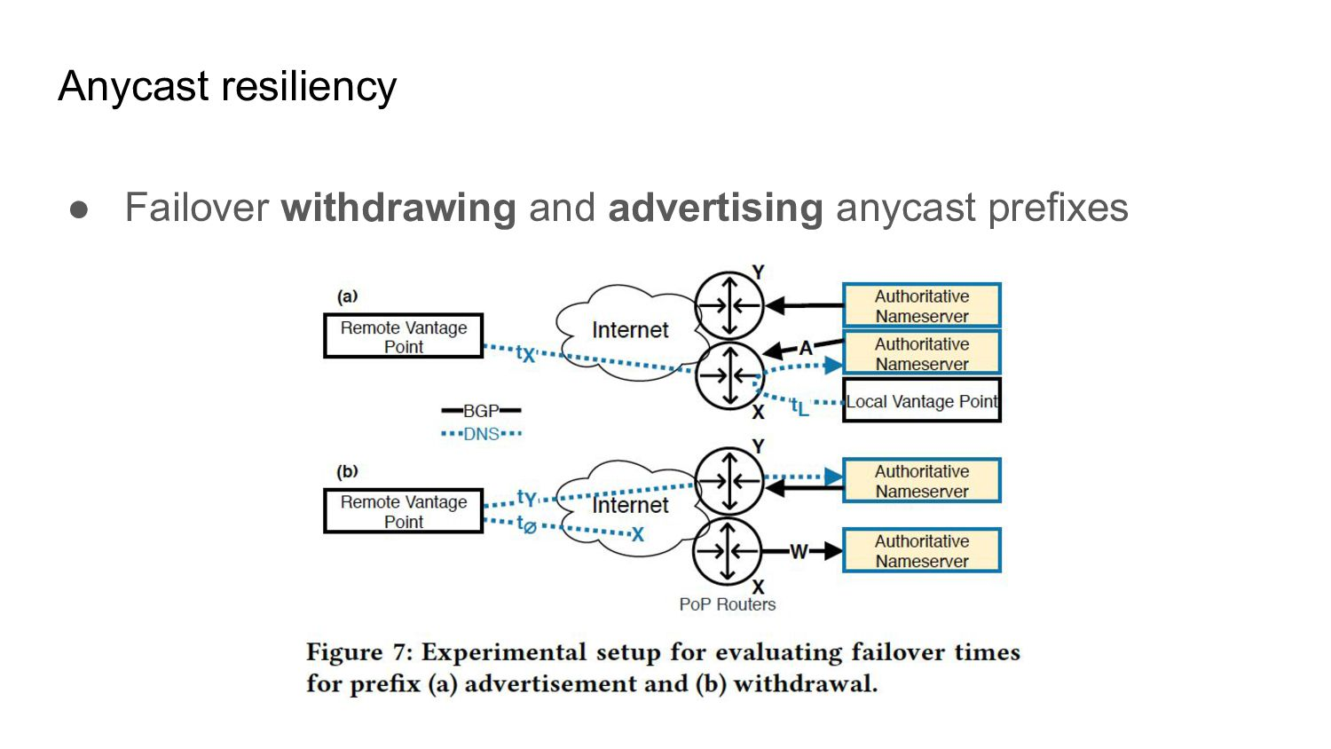● Failover withdrawing and advertising anycast ...