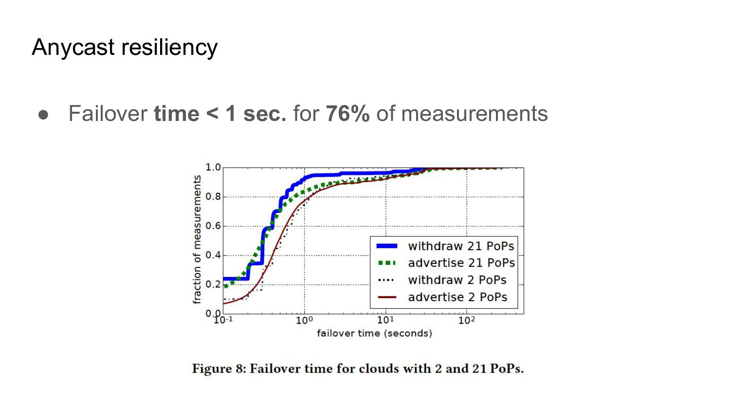 ● Failover time < 1 sec. for 76% of measurement...