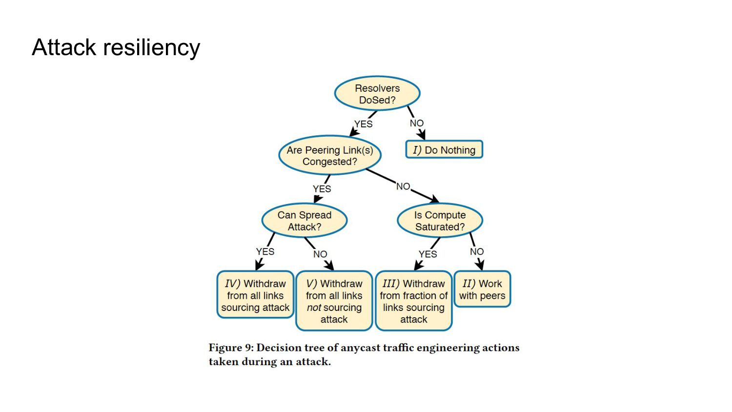 Attack resiliency