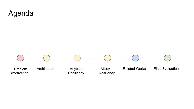Agenda Problem (motivation) Architecture Anycas...