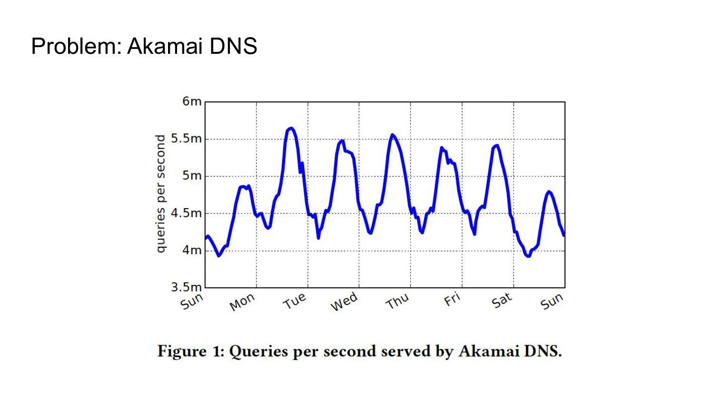 Problem: Akamai DNS