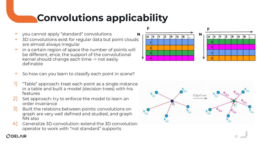 21 Convolutions applicability + you cannot appl...