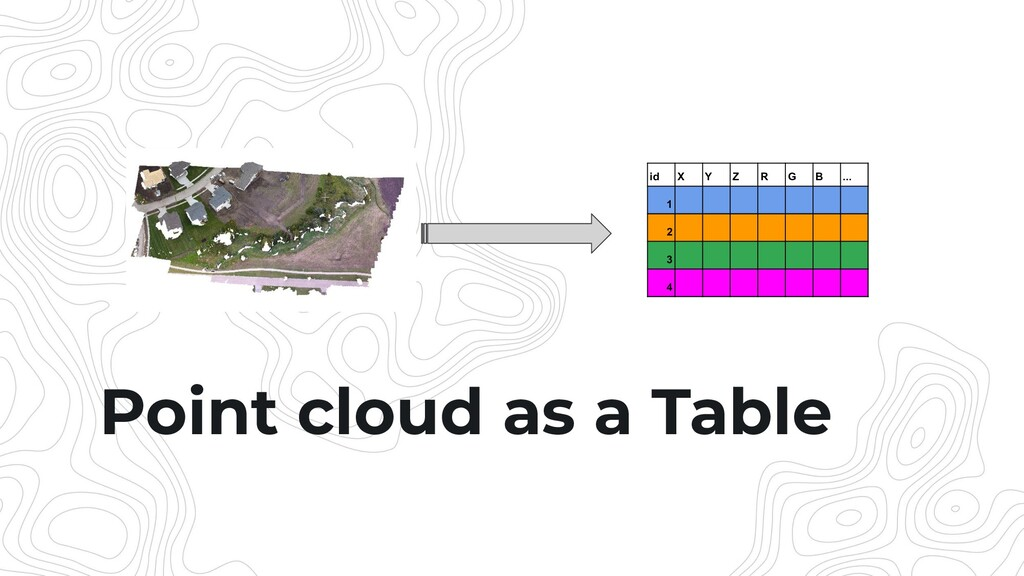 Point cloud as a Table id X Y Z R G B ... 1 2 3...