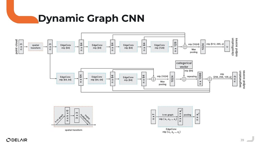 39 Dynamic Graph CNN