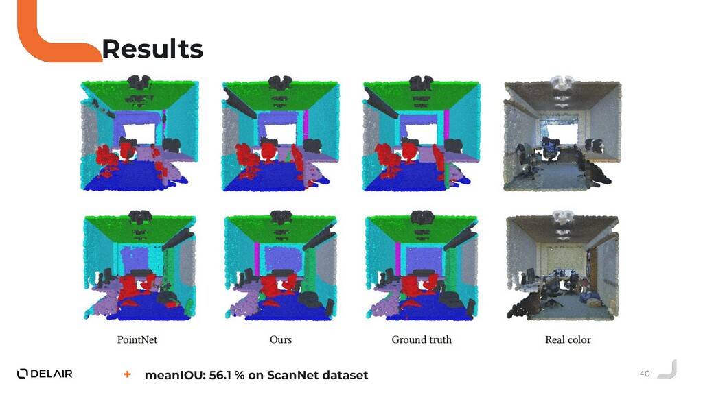 40 Results + meanIOU: 56.1 % on ScanNet dataset