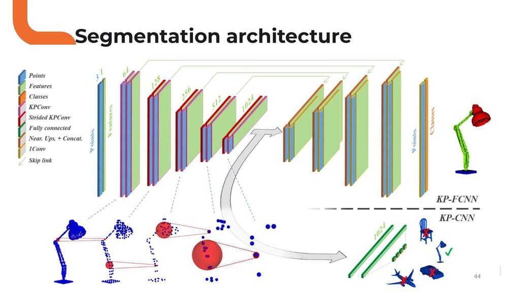 44 Segmentation architecture