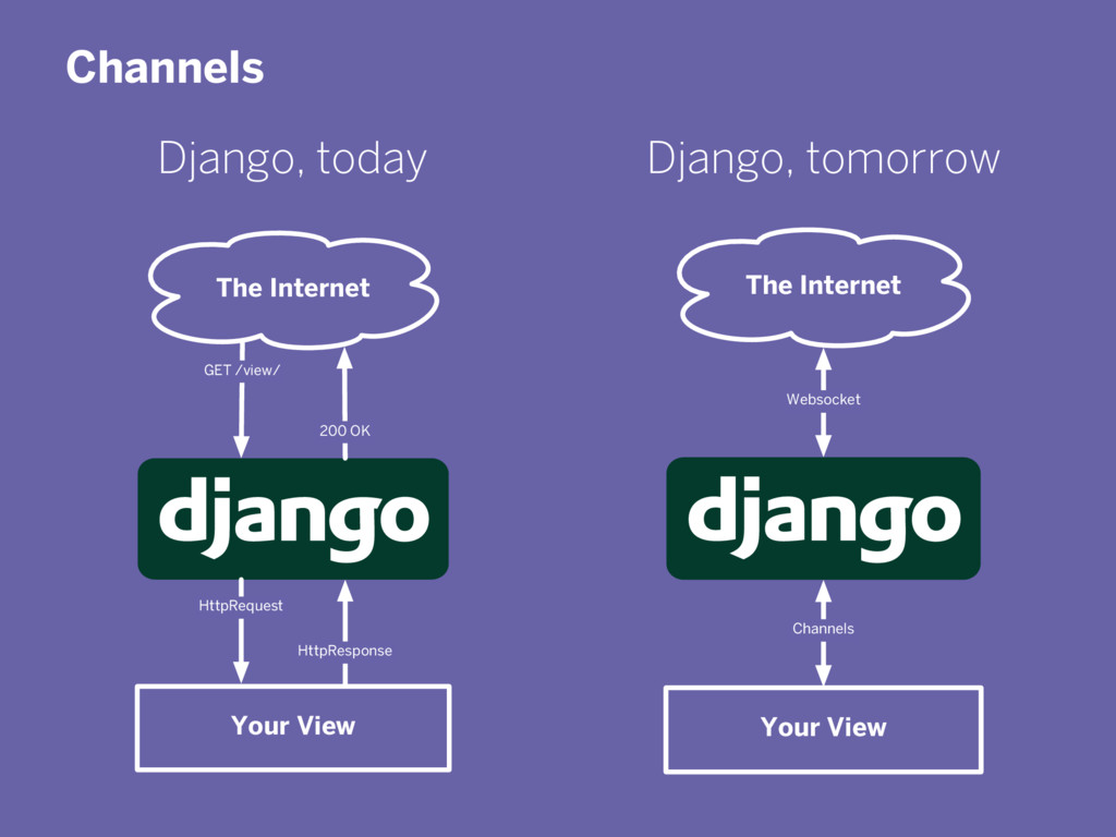 Channels The Internet Your View GET /view/ Http...