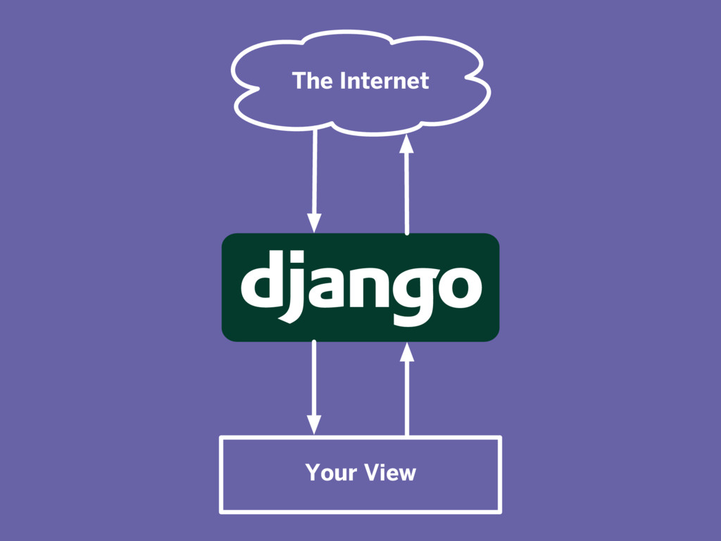 The Internet Your View