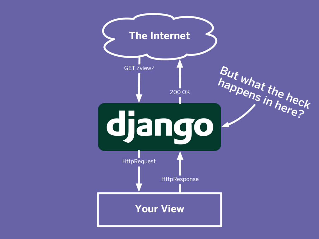 The Internet Your View But what the heck happen...