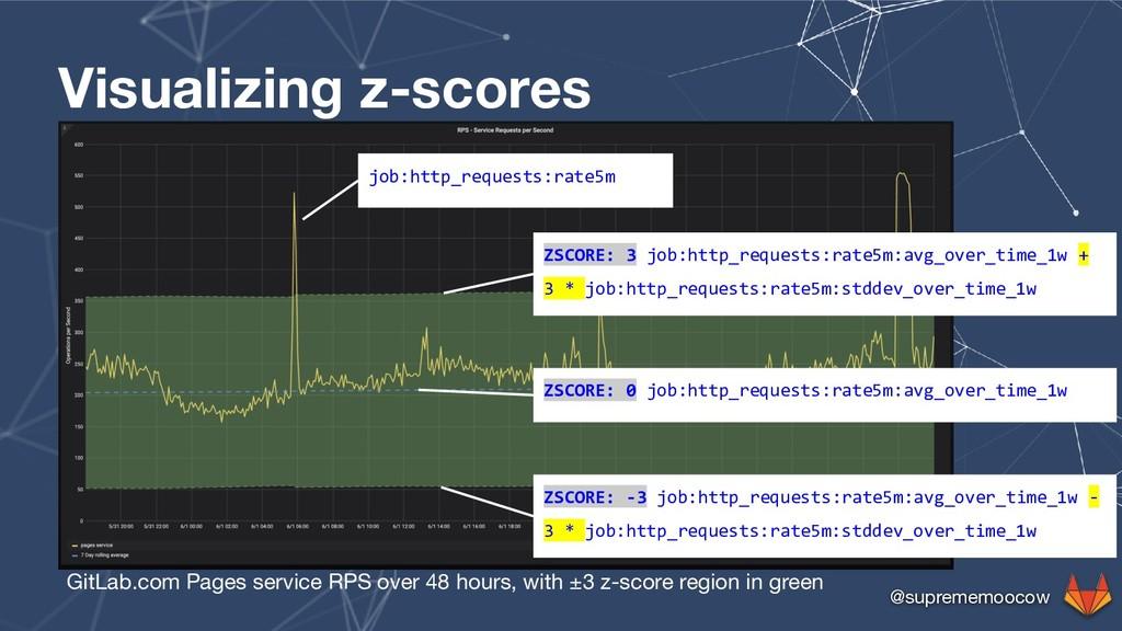 @suprememoocow Visualizing z-scores GitLab.com ...