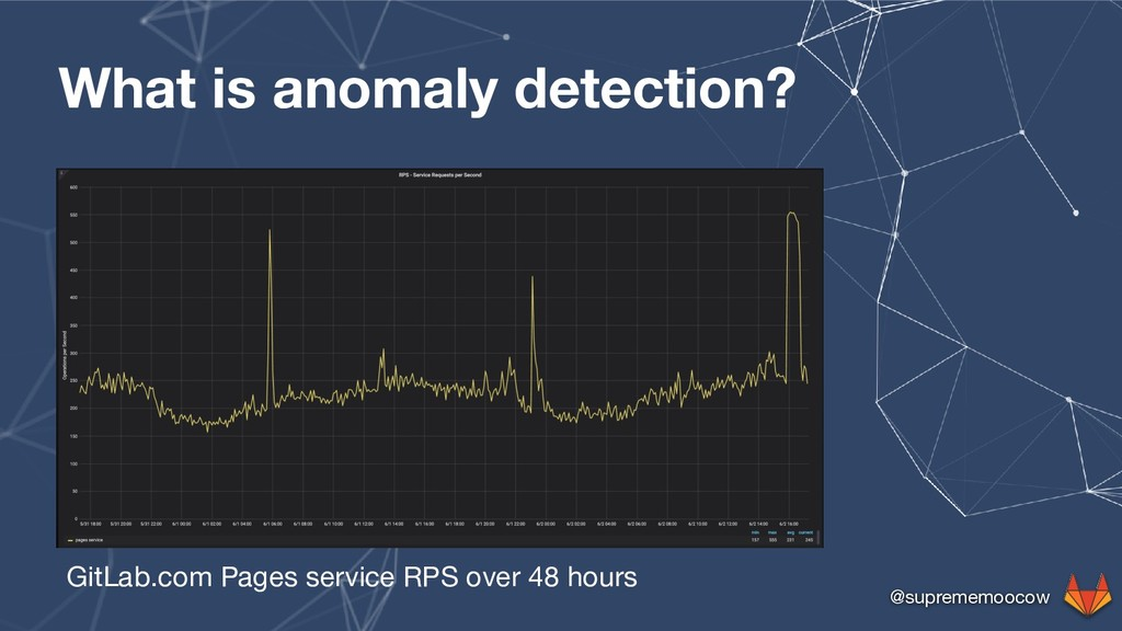 @suprememoocow What is anomaly detection? GitLa...