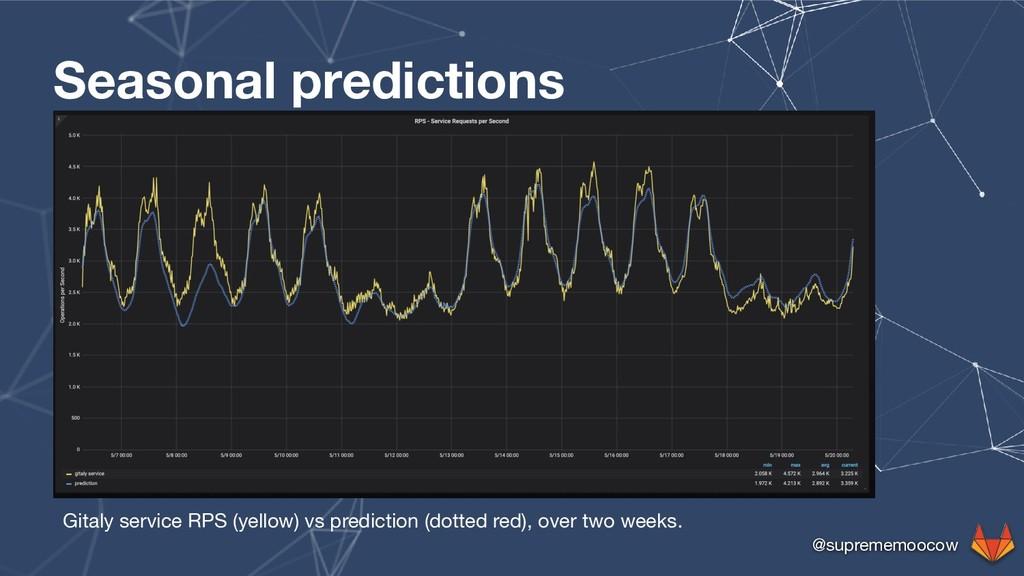 @suprememoocow Seasonal predictions Gitaly serv...