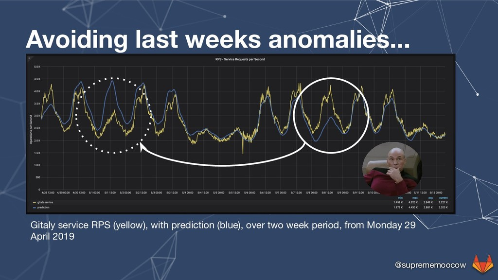 @suprememoocow Avoiding last weeks anomalies......