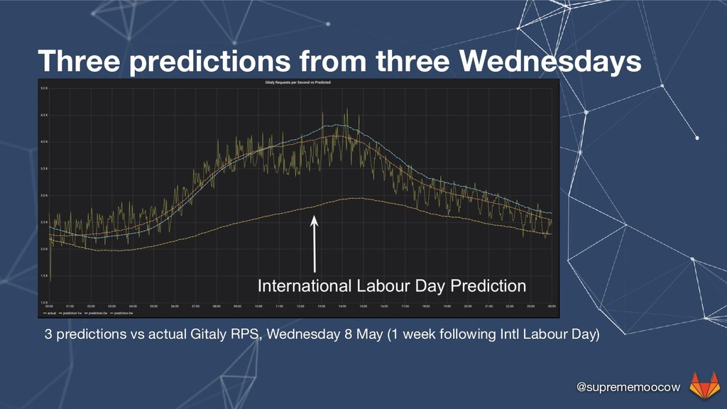 @suprememoocow Three predictions from three Wed...
