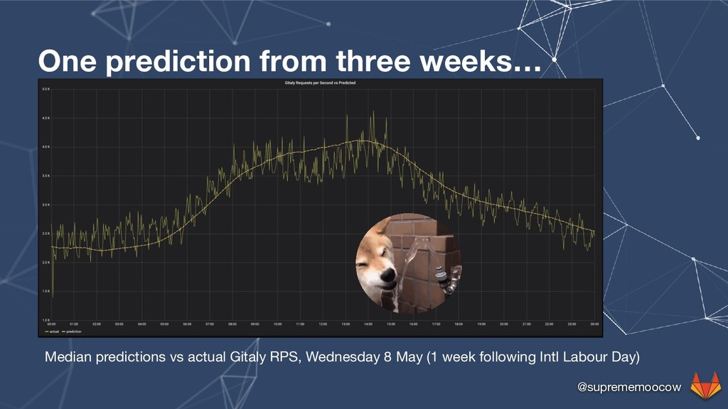 @suprememoocow One prediction from three weeks…...