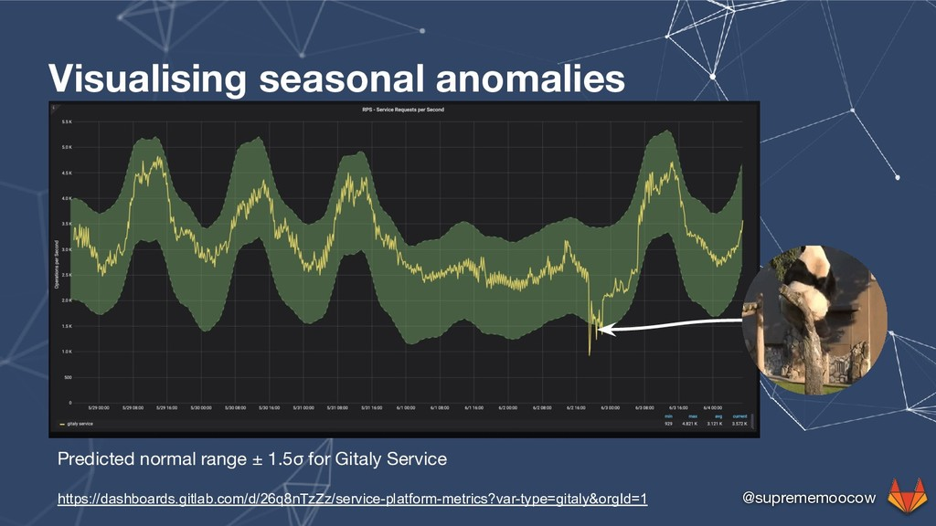 @suprememoocow Visualising seasonal anomalies P...