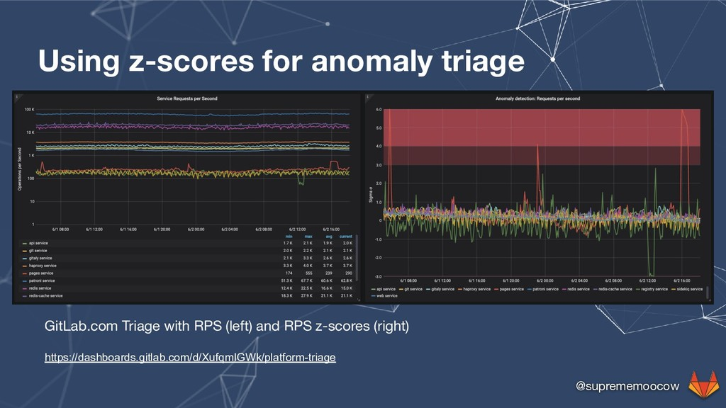 @suprememoocow Using z-scores for anomaly triag...