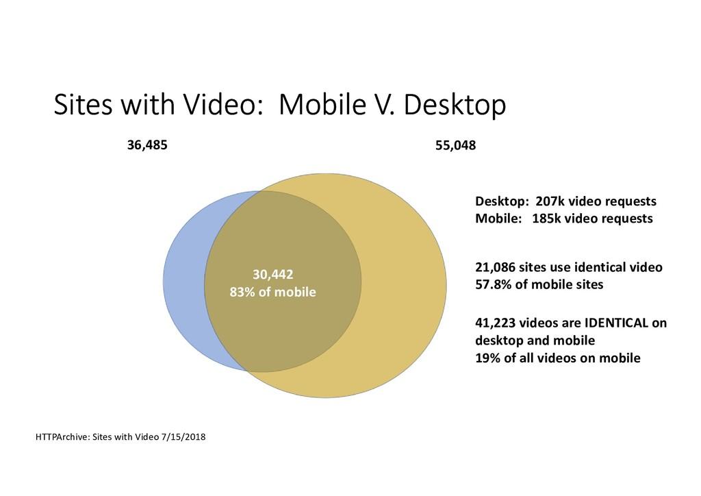 Sites with Video: Mobile V. Desktop HTTPArchive...