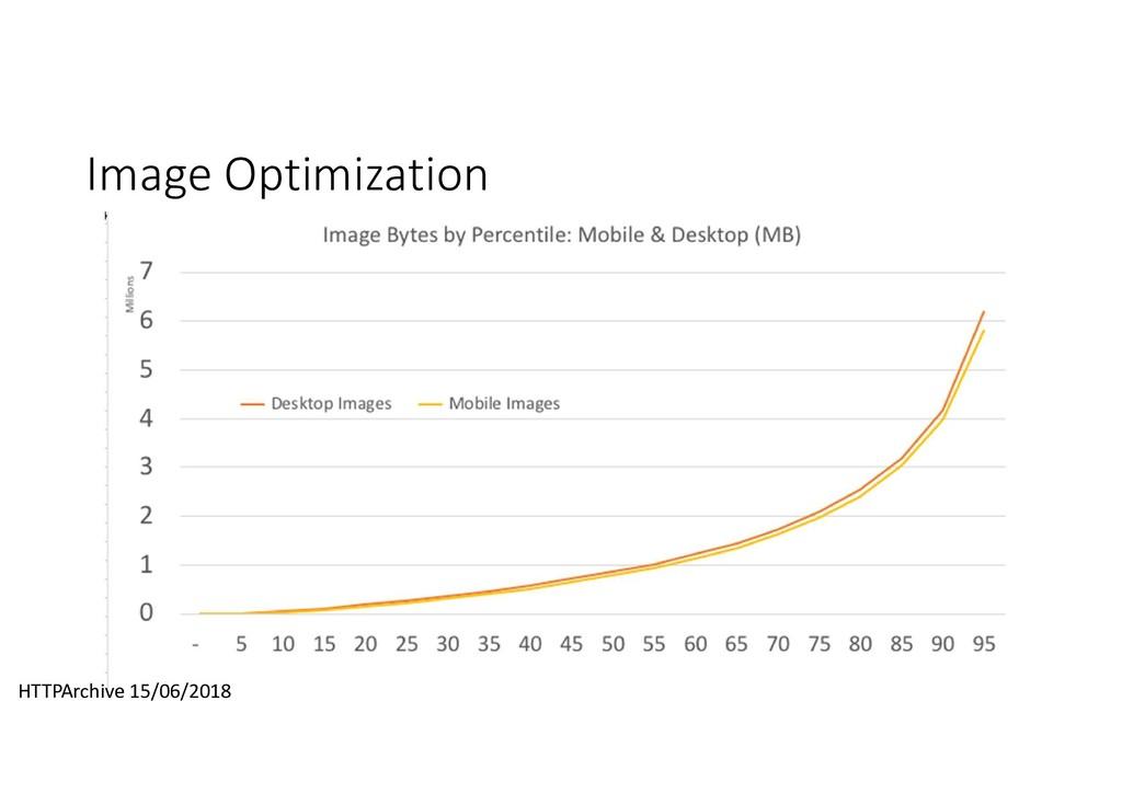 Image Optimization HTTPArchive 15/06/2018