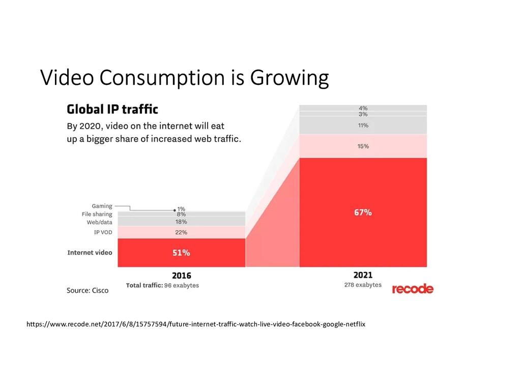 Video Consumption is Growing https://www.recode...